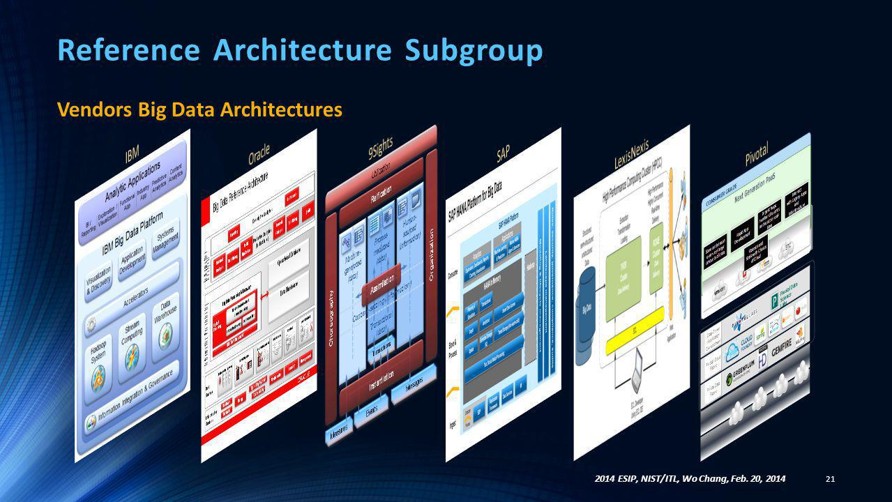 Reference Architecture Subgroup