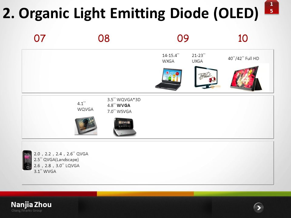 2. Organic Light Emitting Diode (OLED)