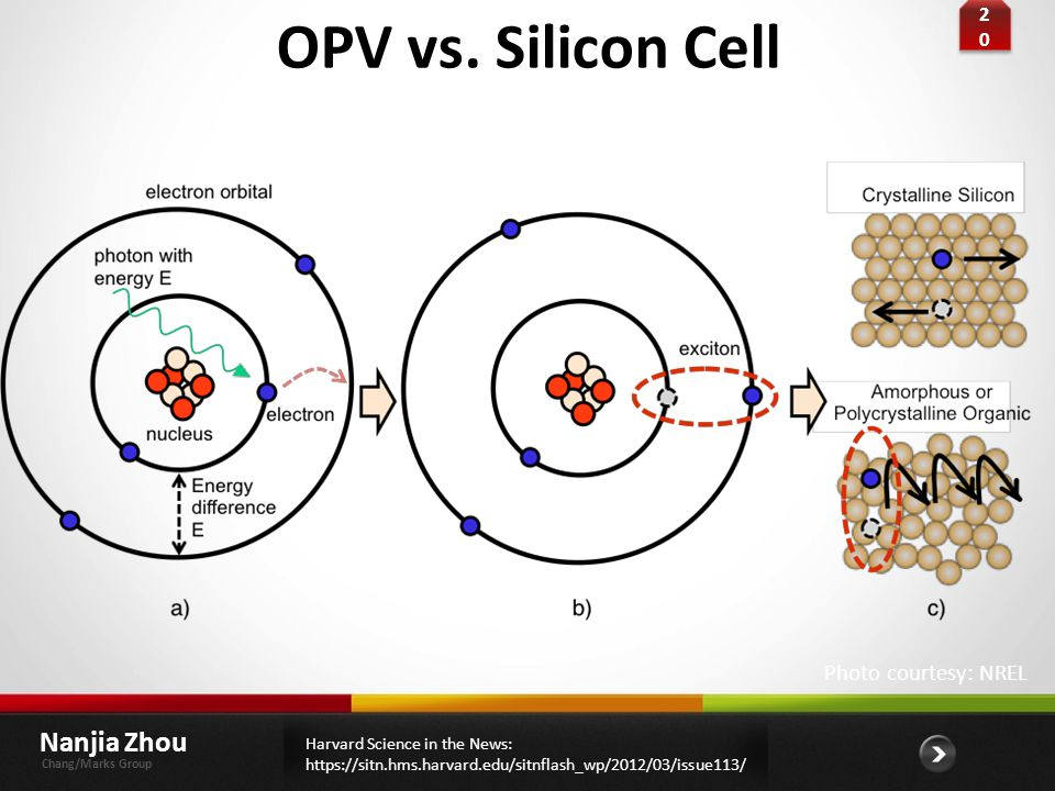 OPV vs. Silicon Cell Nanjia Zhou Photo courtesy: NREL 20 introduce