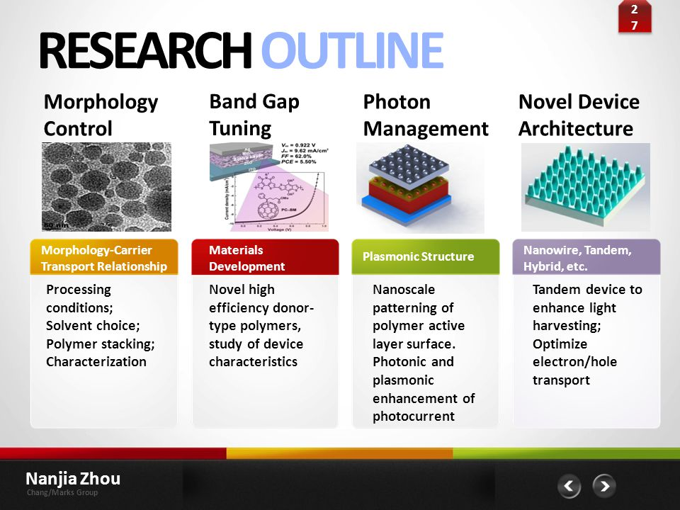 RESEARCH OUTLINE Morphology Control Band Gap Tuning Photon Management