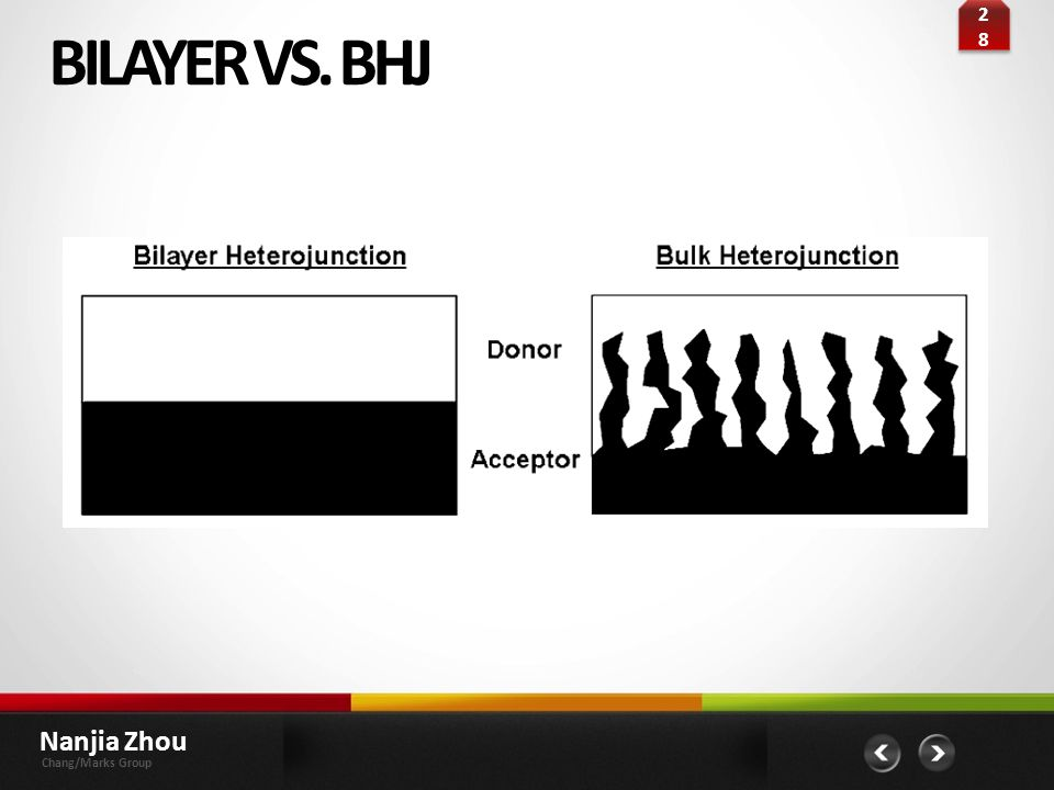 28 BILAYER VS. BHJ Nanjia Zhou Chang/Marks Group