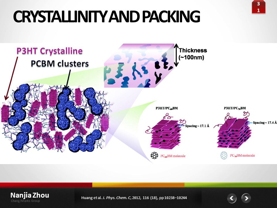 CRYSTALLINITY AND PACKING