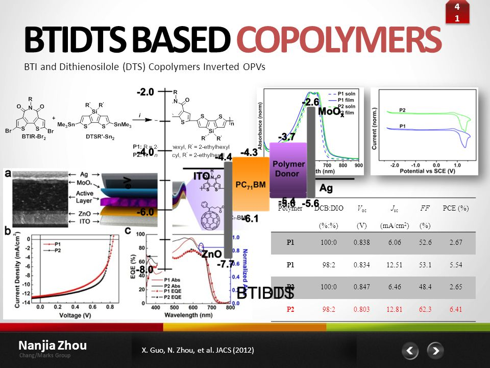 BTIDTS BASED COPOLYMERS