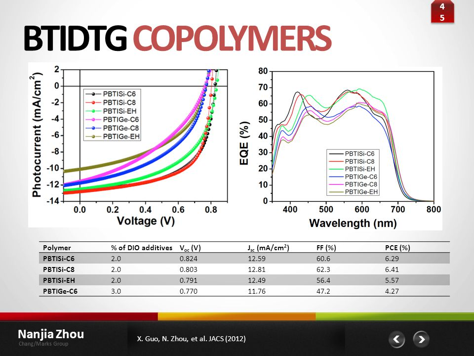 BTIDTG COPOLYMERS Nanjia Zhou 45 Polymer % of DIO additives Voc (V)