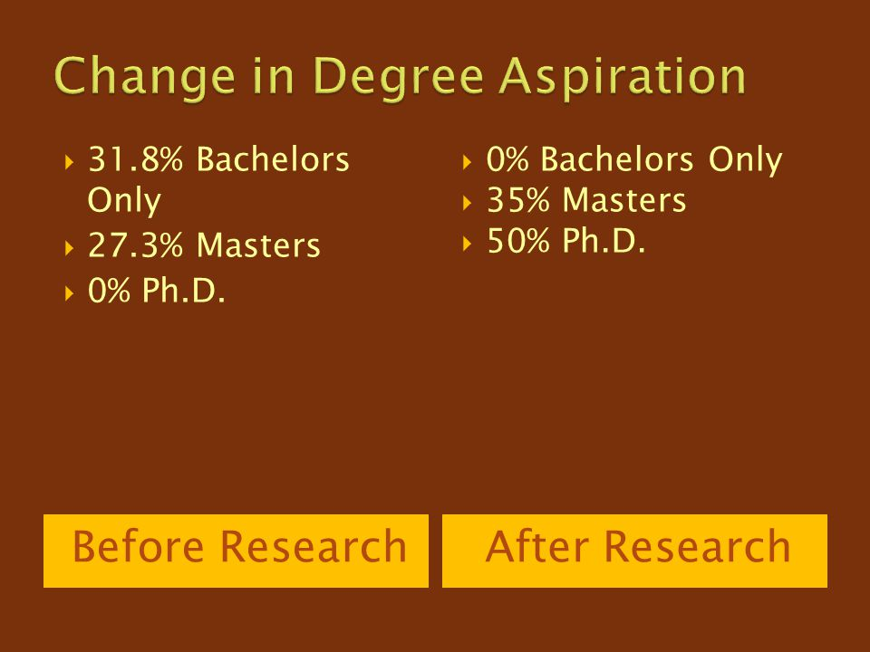 Change in Degree Aspiration