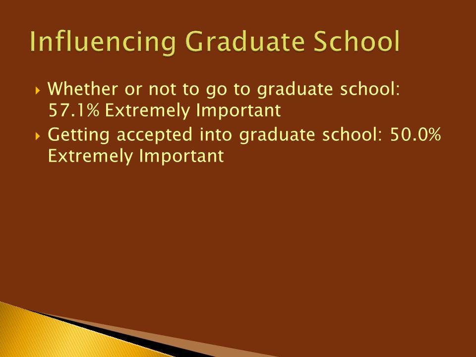 Influencing Graduate School