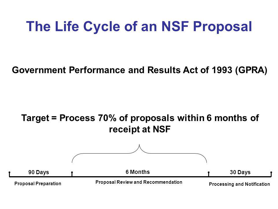 The Life Cycle of an NSF Proposal