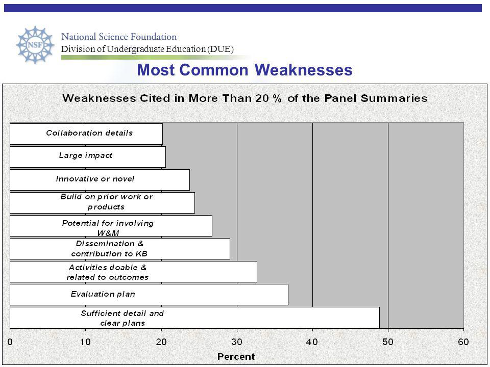 Most Common Weaknesses