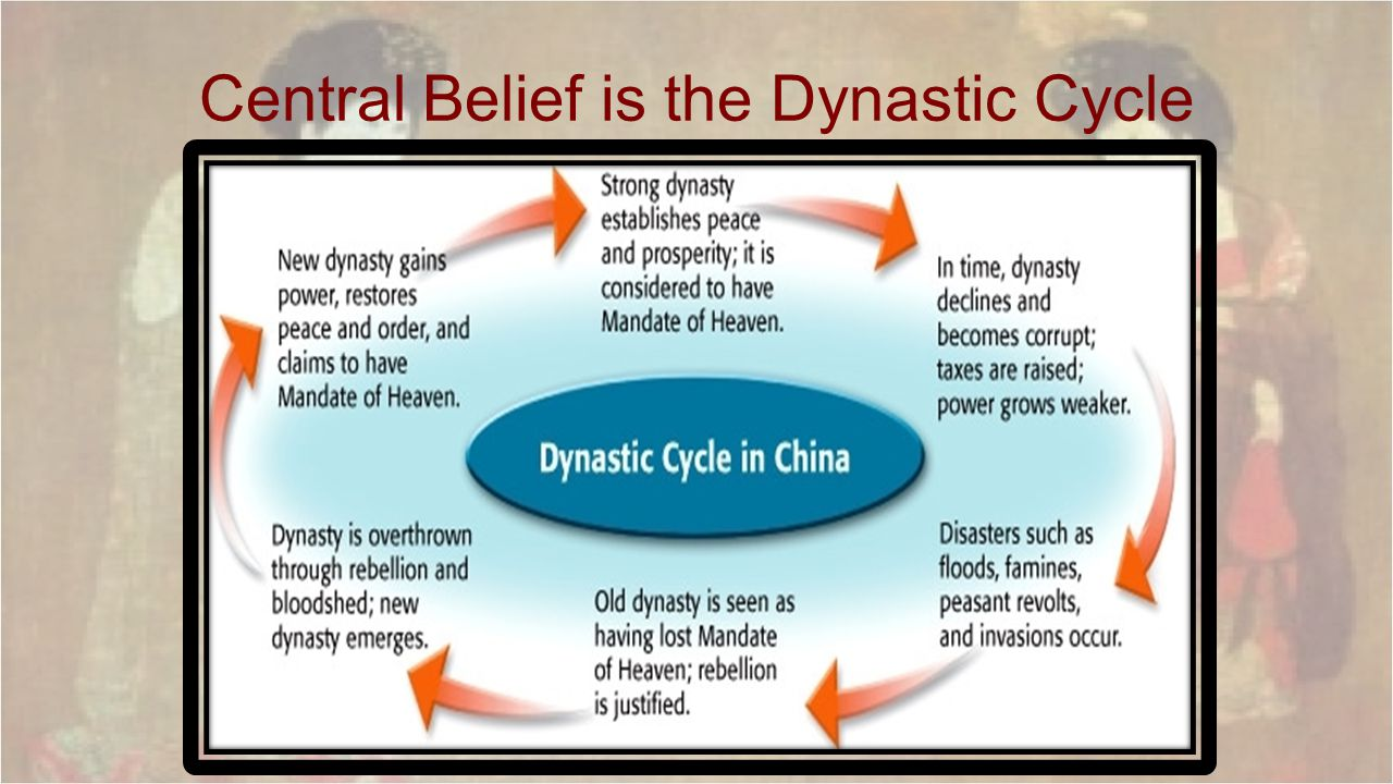 Central Belief is the Dynastic Cycle