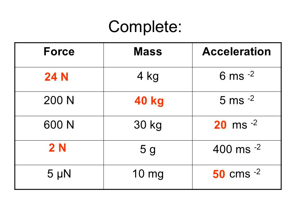 Answers Complete: Force Mass Acceleration 24 N 4 kg 6 ms -2 200 N