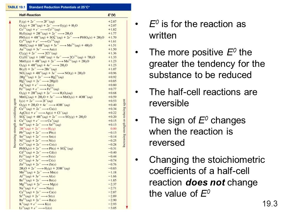 E0 is for the reaction as written