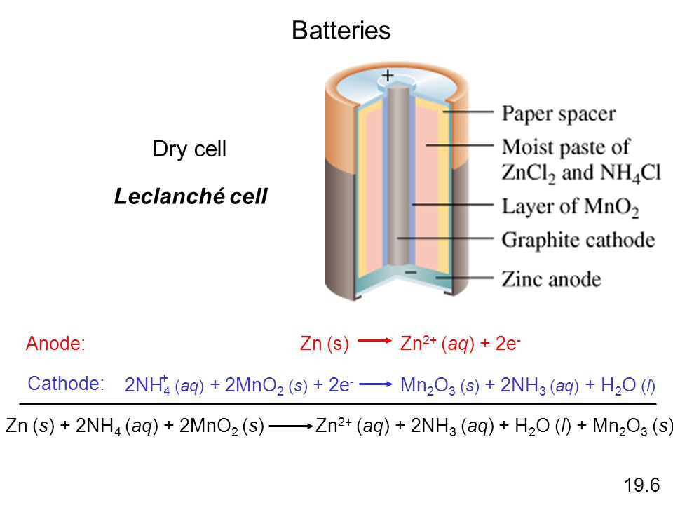 Batteries Dry cell Leclanché cell Anode: Zn (s) Zn2+ (aq) + 2e-