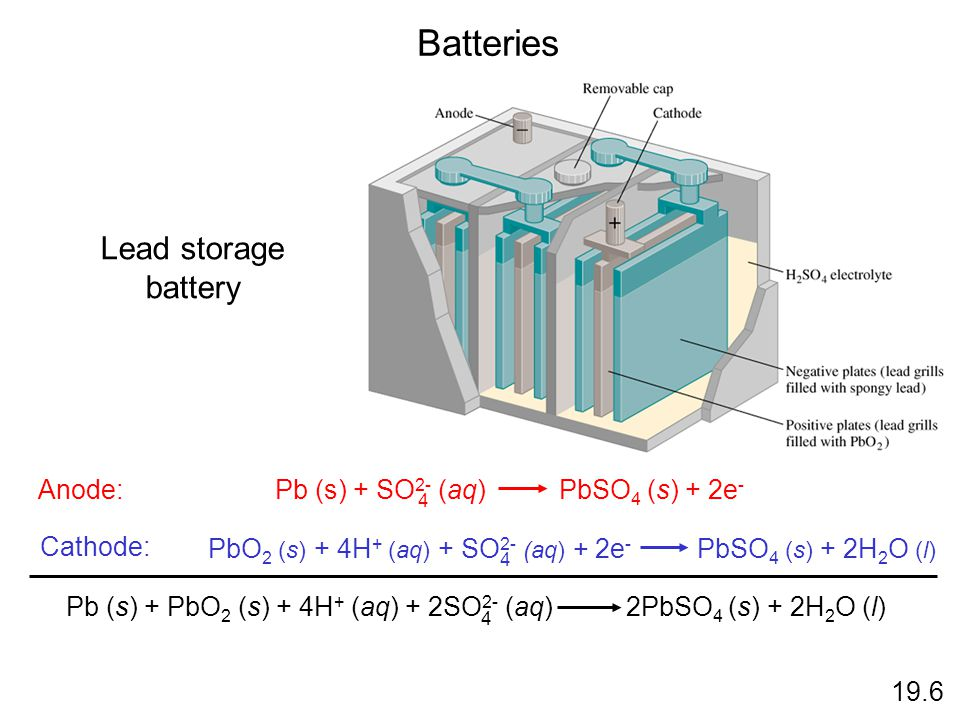Batteries Lead storage battery Anode: