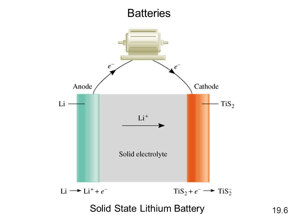 Solid State Lithium Battery