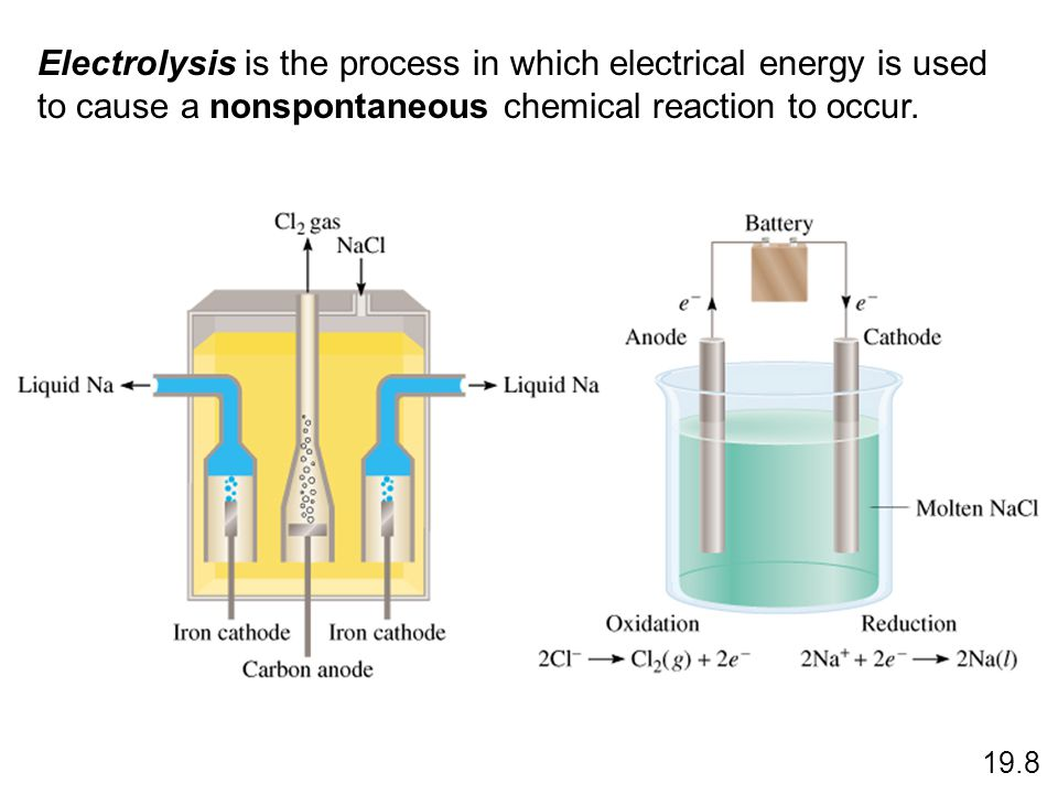 Electrolysis is the process in which electrical energy is used to cause a nonspontaneous chemical reaction to occur.