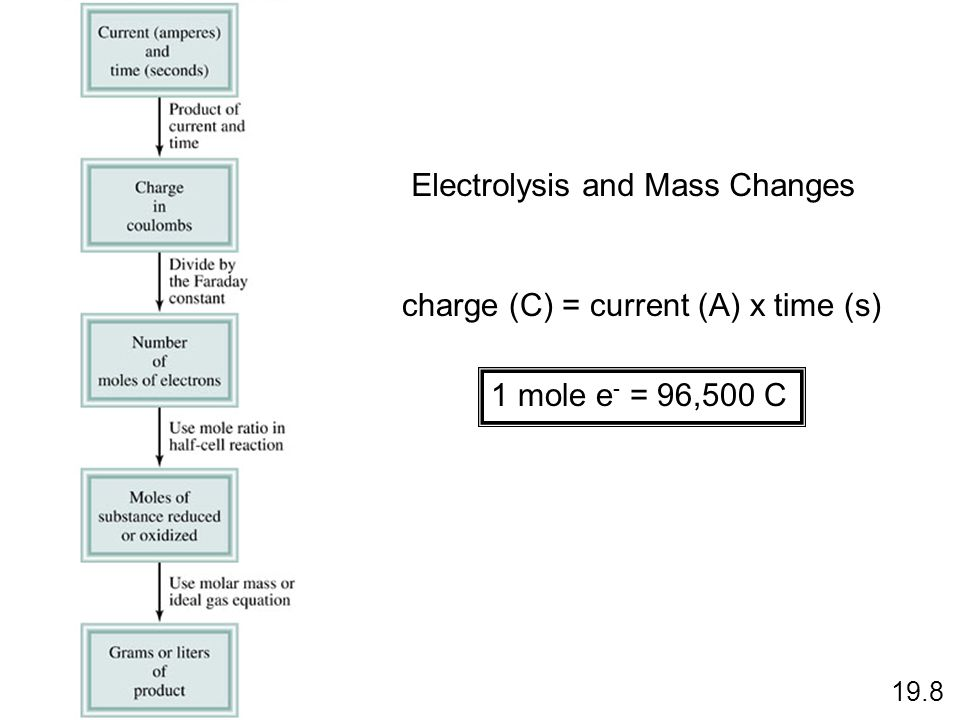 Electrolysis and Mass Changes