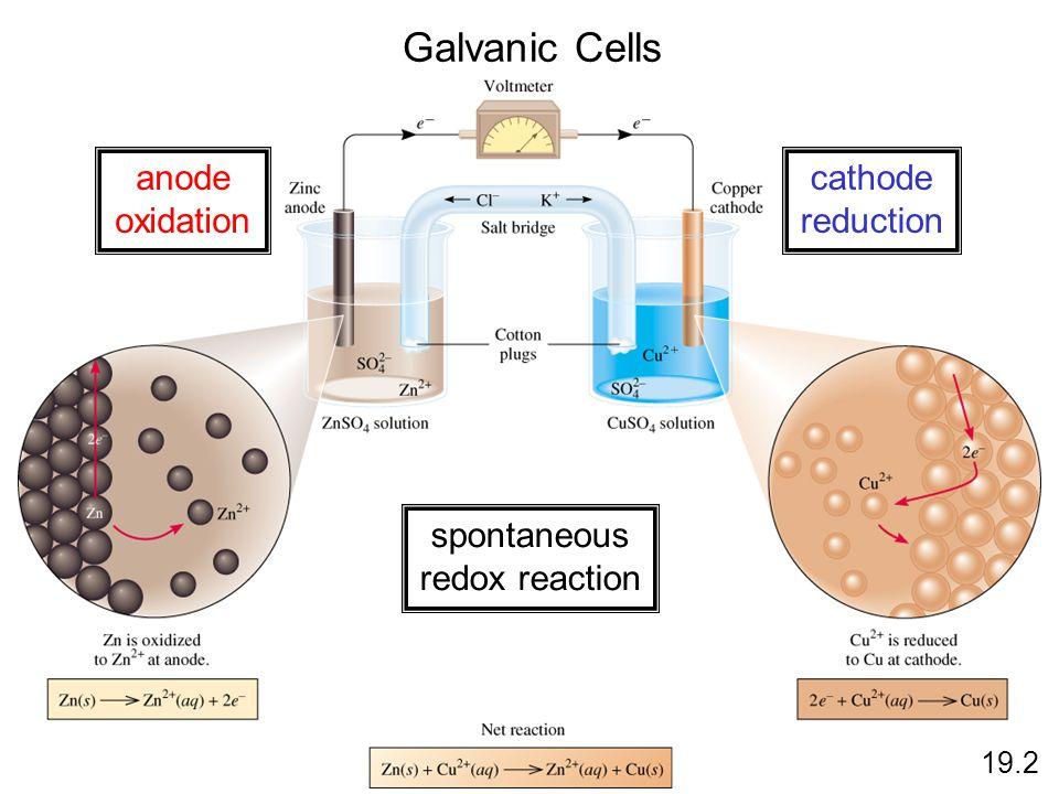 Galvanic Cells anode oxidation cathode reduction spontaneous