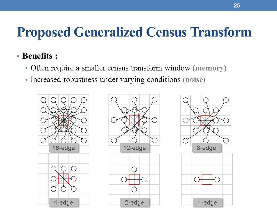 Proposed Generalized Census Transform