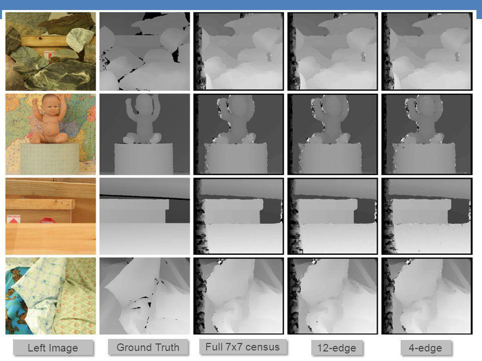 Left Image Ground Truth Full 7x7 census 12-edge 4-edge