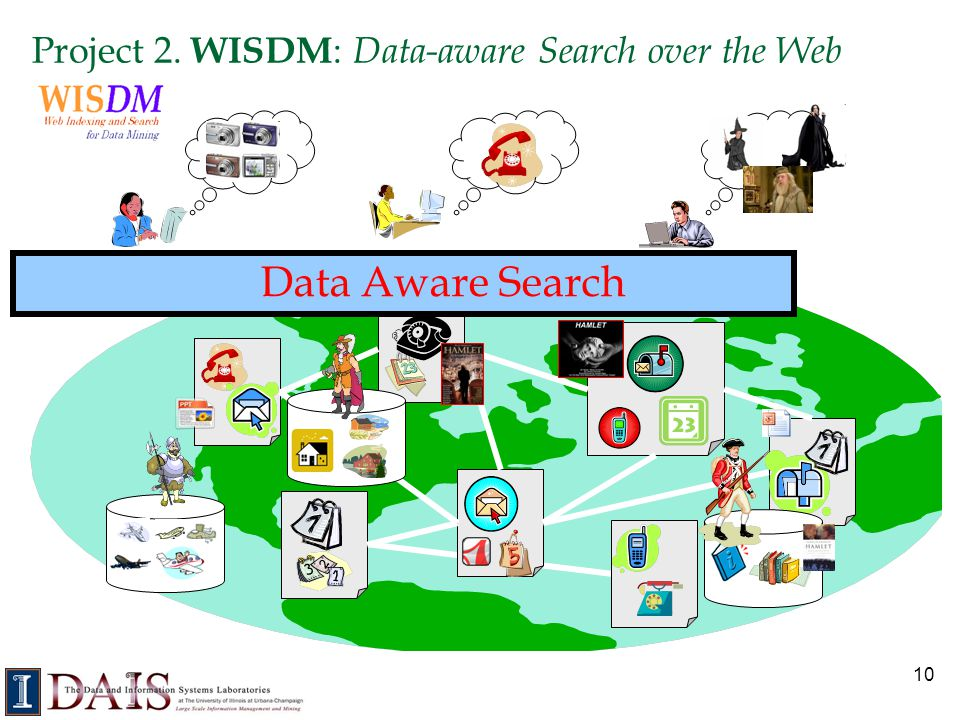 Project 2. WISDM: Data-aware Search over the Web