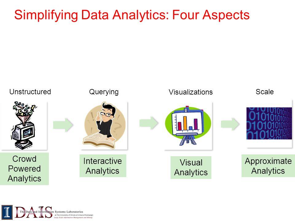 Simplifying Data Analytics: Four Aspects