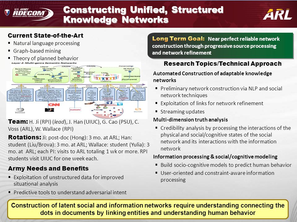 Constructing Unified, Structured Knowledge Networks