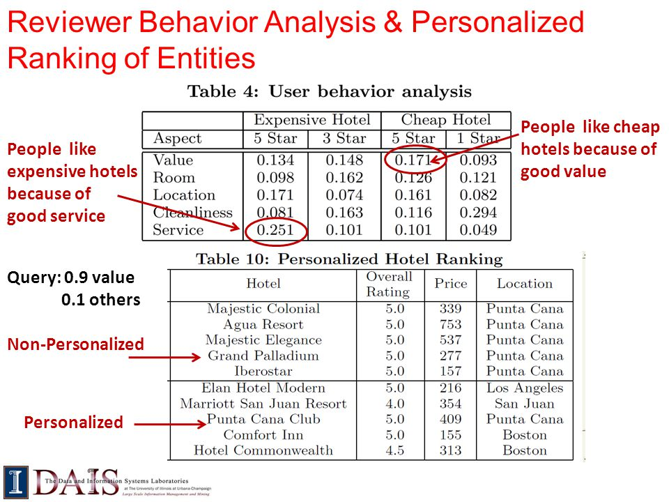 Reviewer Behavior Analysis & Personalized Ranking of Entities
