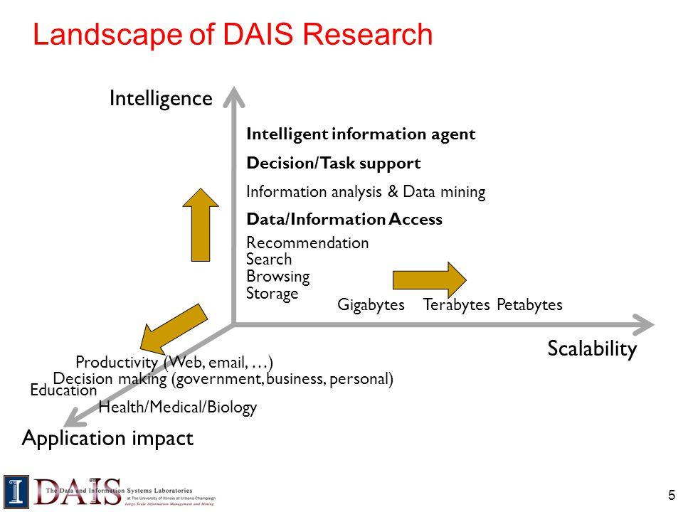 Landscape of DAIS Research