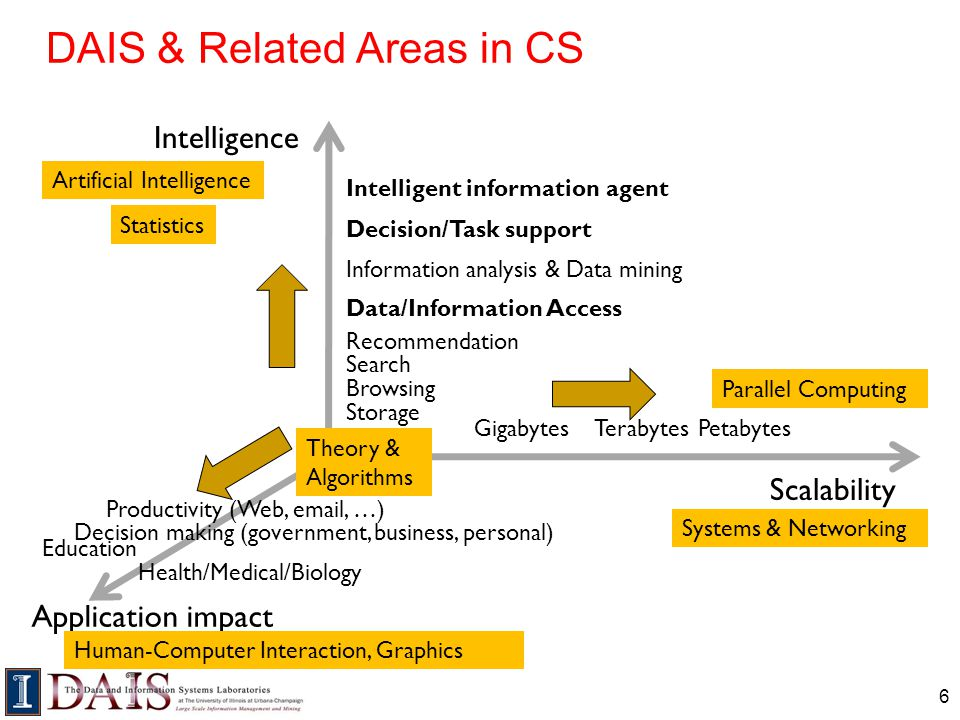 DAIS & Related Areas in CS