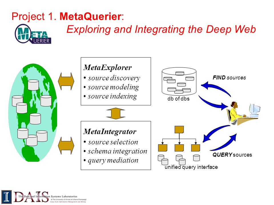 Project 1. MetaQuerier: Exploring and Integrating the Deep Web