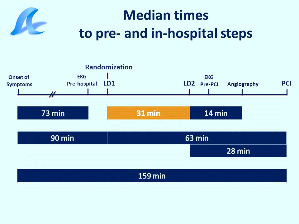 Median times to pre- and in-hospital steps