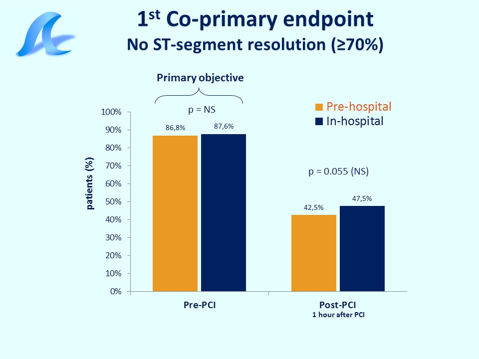 1st Co-primary endpoint No ST-segment resolution (≥70%)