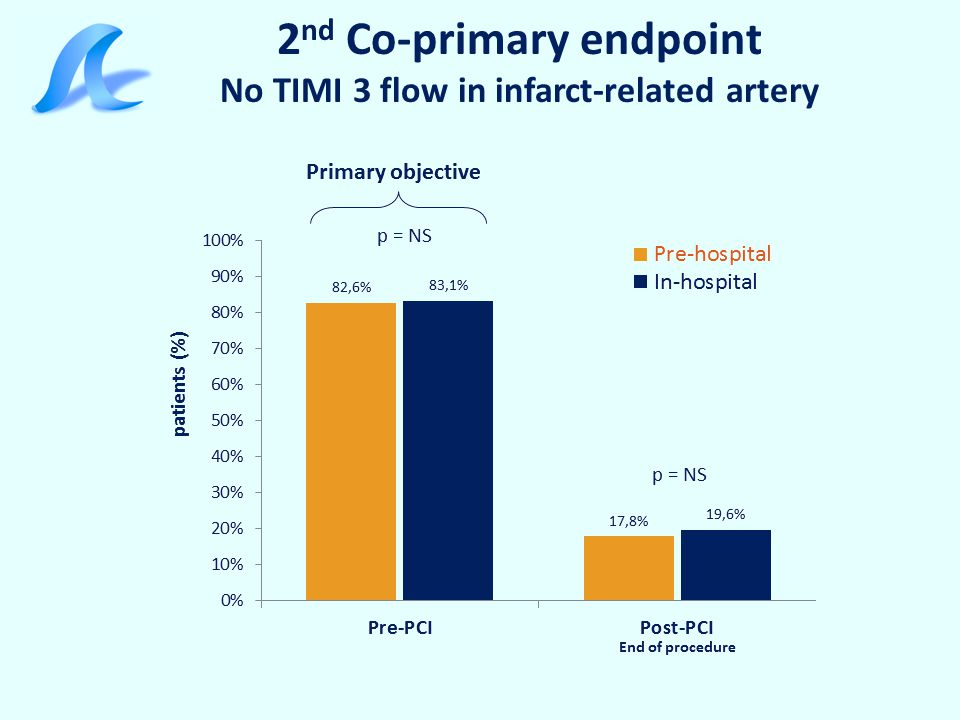 2nd Co-primary endpoint No TIMI 3 flow in infarct-related artery