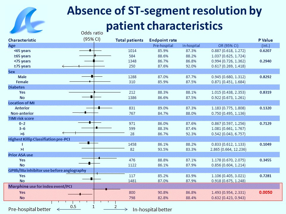 Absence of ST-segment resolution by patient characteristics