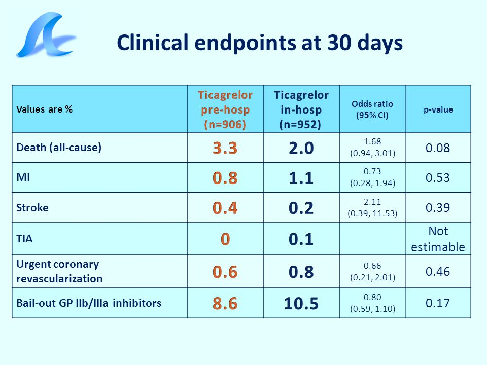 Clinical endpoints at 30 days