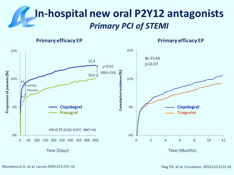 In-hospital new oral P2Y12 antagonists Primary PCI of STEMI