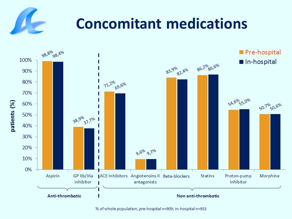 Concomitant medications