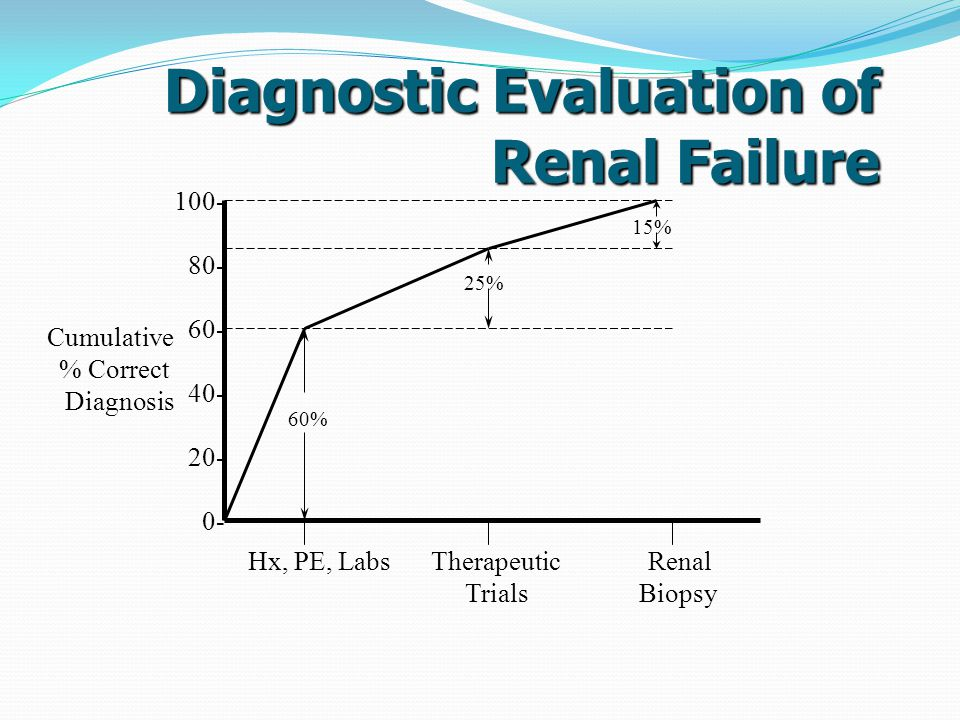 Diagnostic Evaluation of Renal Failure