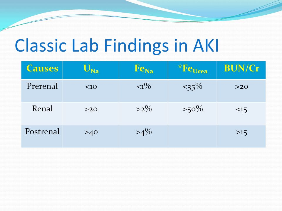 Classic Lab Findings in AKI