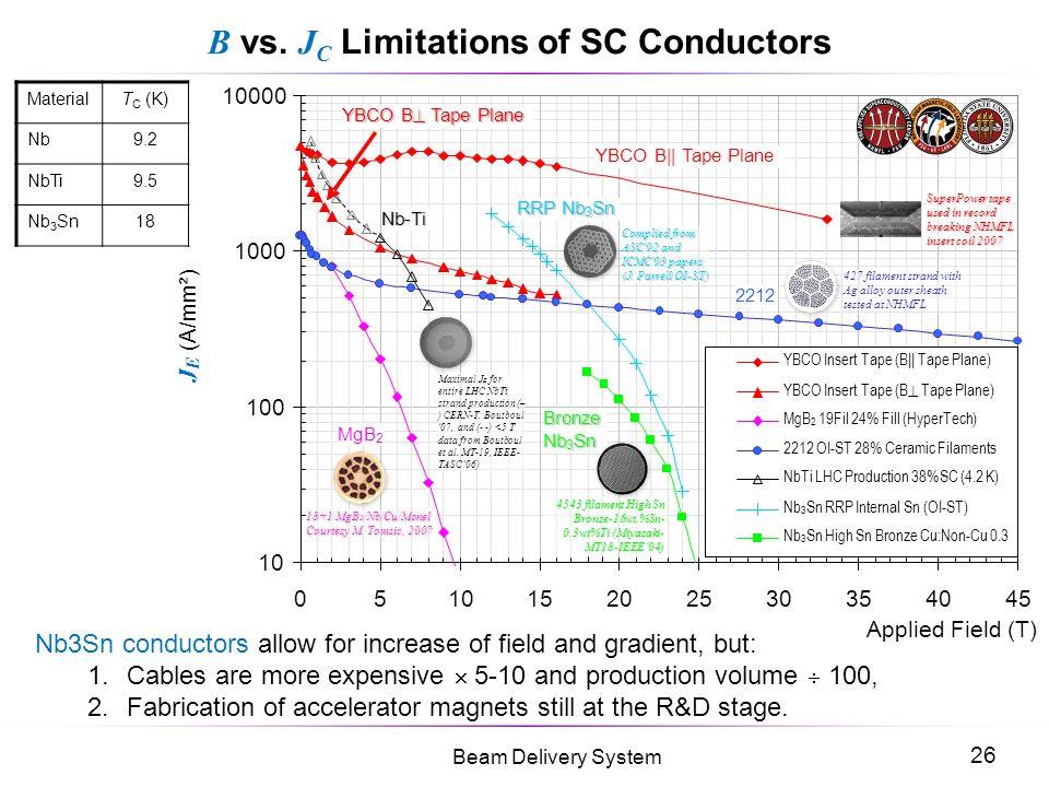 B vs. JC Limitations of SC Conductors