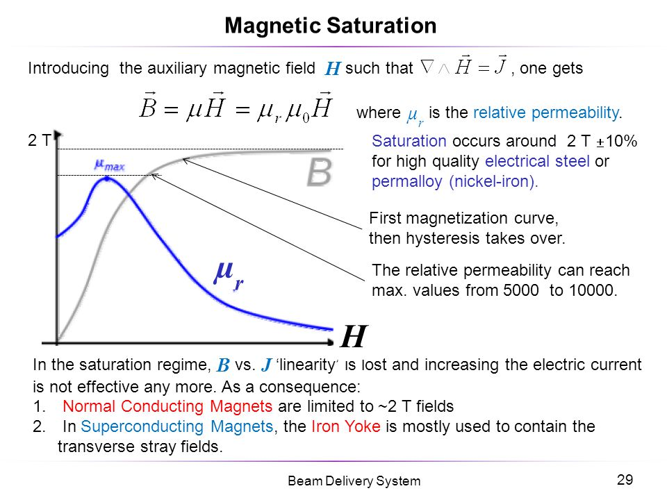 µr H Magnetic Saturation