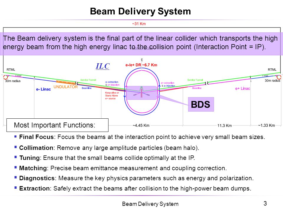 Beam Delivery System BDS ILC