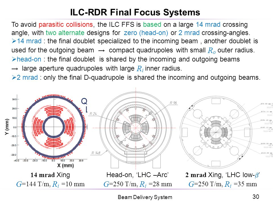 ILC-RDR Final Focus Systems