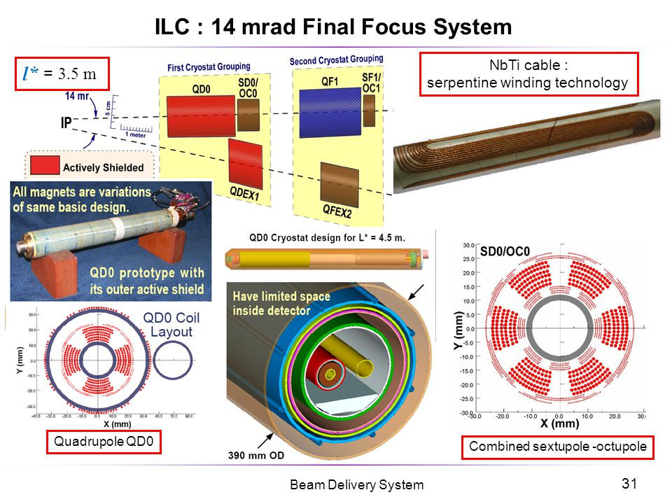 ILC : 14 mrad Final Focus System