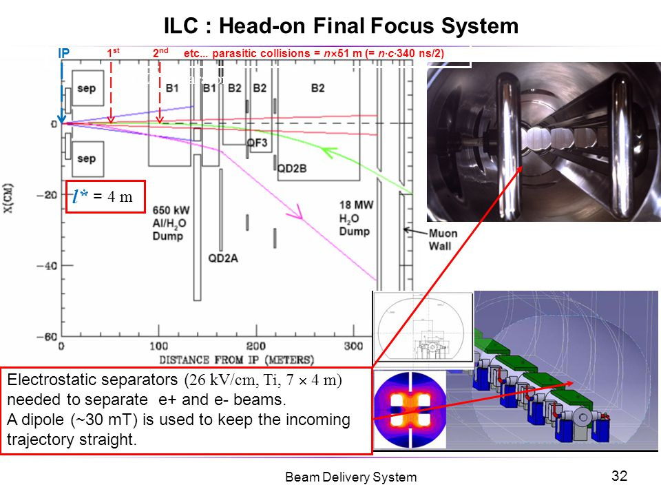 ILC : Head-on Final Focus System