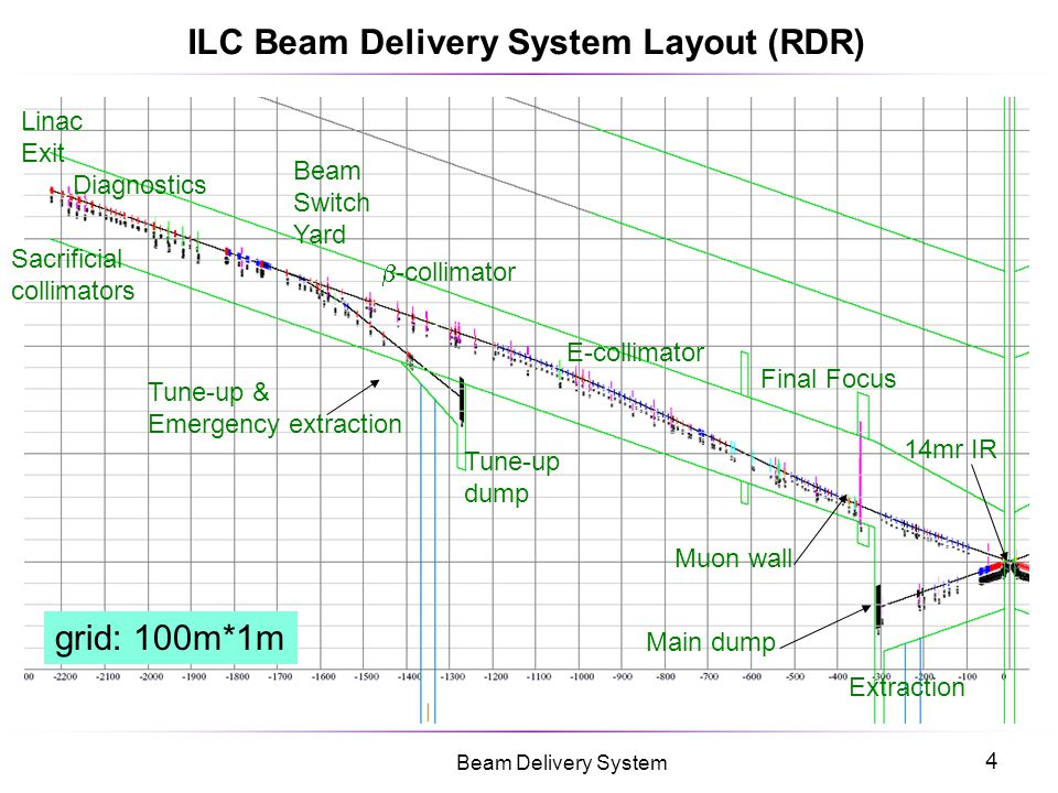 ILC Beam Delivery System Layout (RDR)