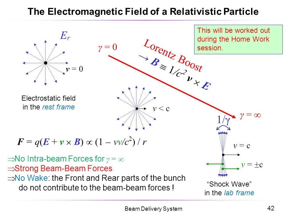 The Electromagnetic Field of a Relativistic Particle