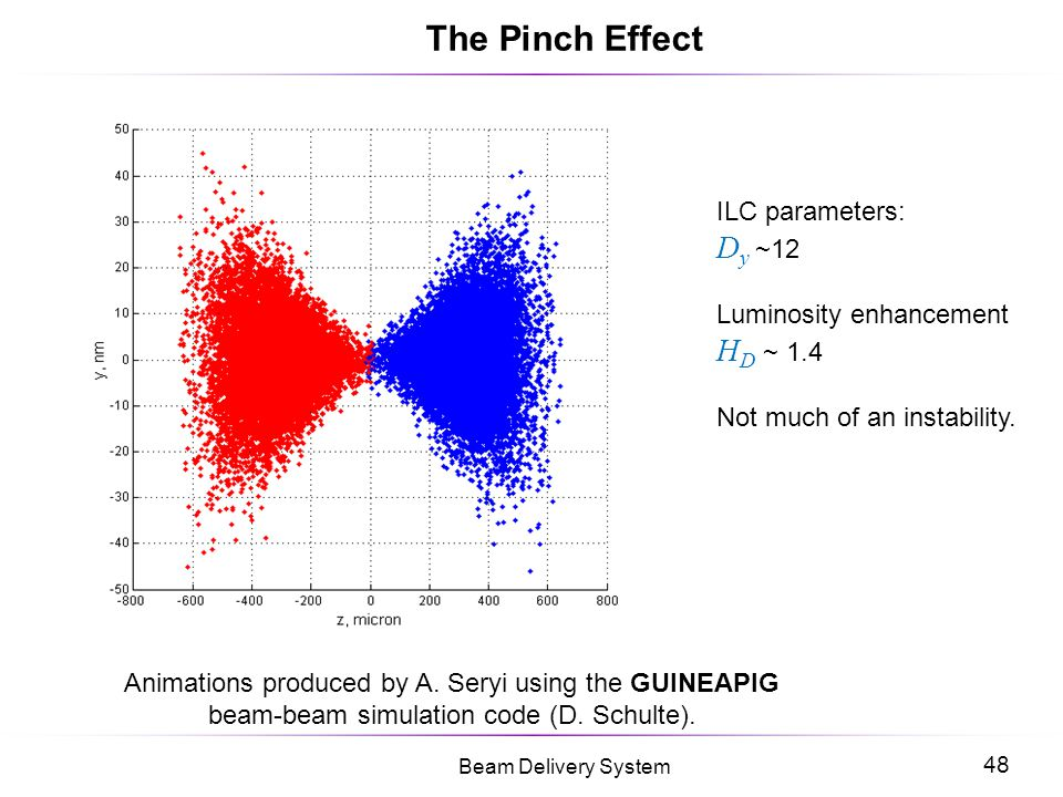 The Pinch Effect Dy ~12 HD ~ 1.4 ILC parameters: