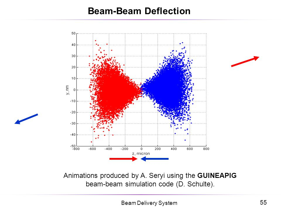 Beam-Beam Deflection Animations produced by A.