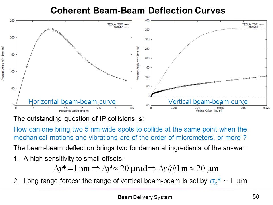 Coherent Beam-Beam Deflection Curves